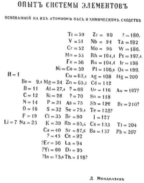 Tabla periódica de Medeleiev (Primera edición, 1869). El didimio llegó a tener símbolo químico, Di.
