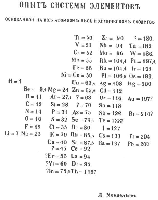 Las tierras raras que ni son tierras ni son raras general tabla peridica de medeleiev primera edicin 1869 el didimio lleg a tener urtaz Choice Image