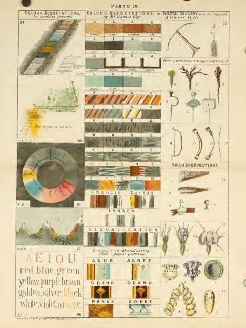 Los libros de Galton están llenos de sorpresas. La figura 68 (abajo, izquierda) corresponde a un caso de correspondencia entre vocales y colores (sinestesie) explicado por una profesora de secundaria al autor.